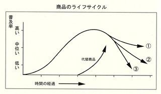 商品のライフサイクル.jpg